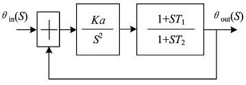 Function transfer of the converter